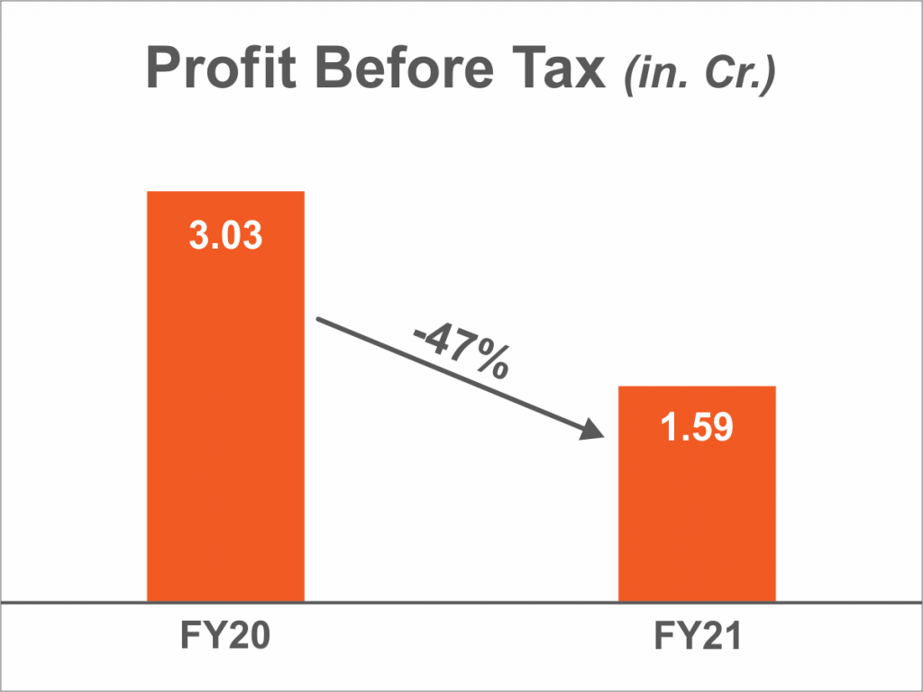 Profit Before Tax (in Cr.)
